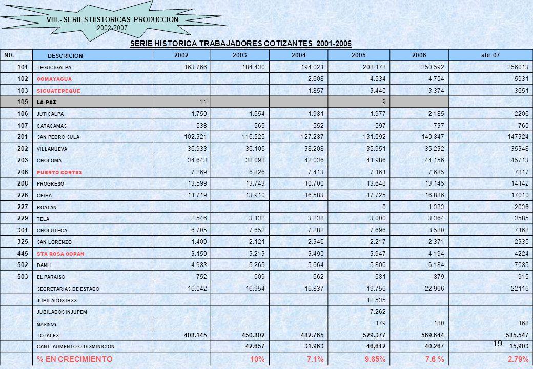 19 SERIE HISTORICA TRABAJADORES COTIZANTES 2001-2006 % EN CRECIMIENTO