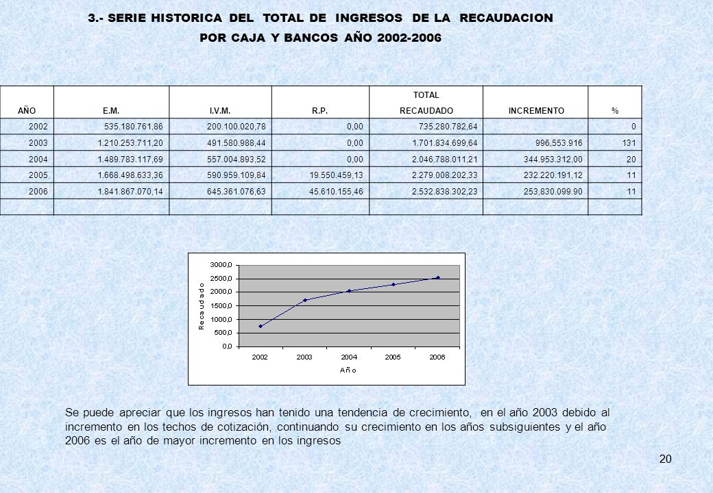 3.- SERIE HISTORICA DEL TOTAL DE INGRESOS DE LA RECAUDACION
