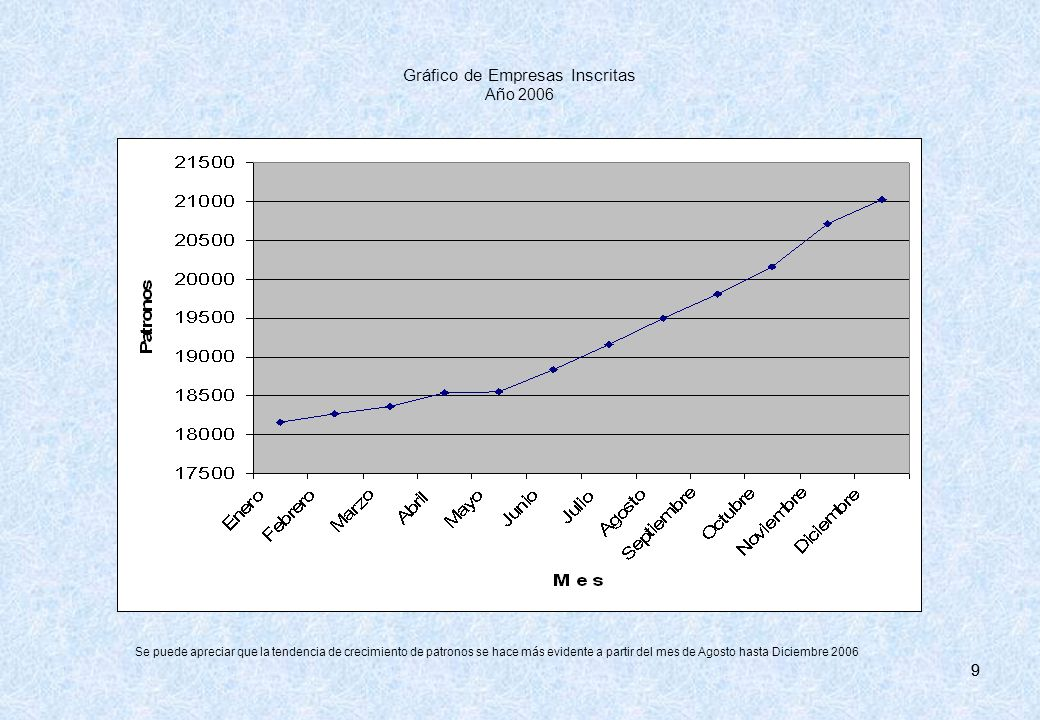 Gráfico de Empresas Inscritas Año 2006