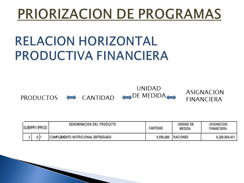 RELACION HORIZONTAL PRODUCTIVA FINANCIERA