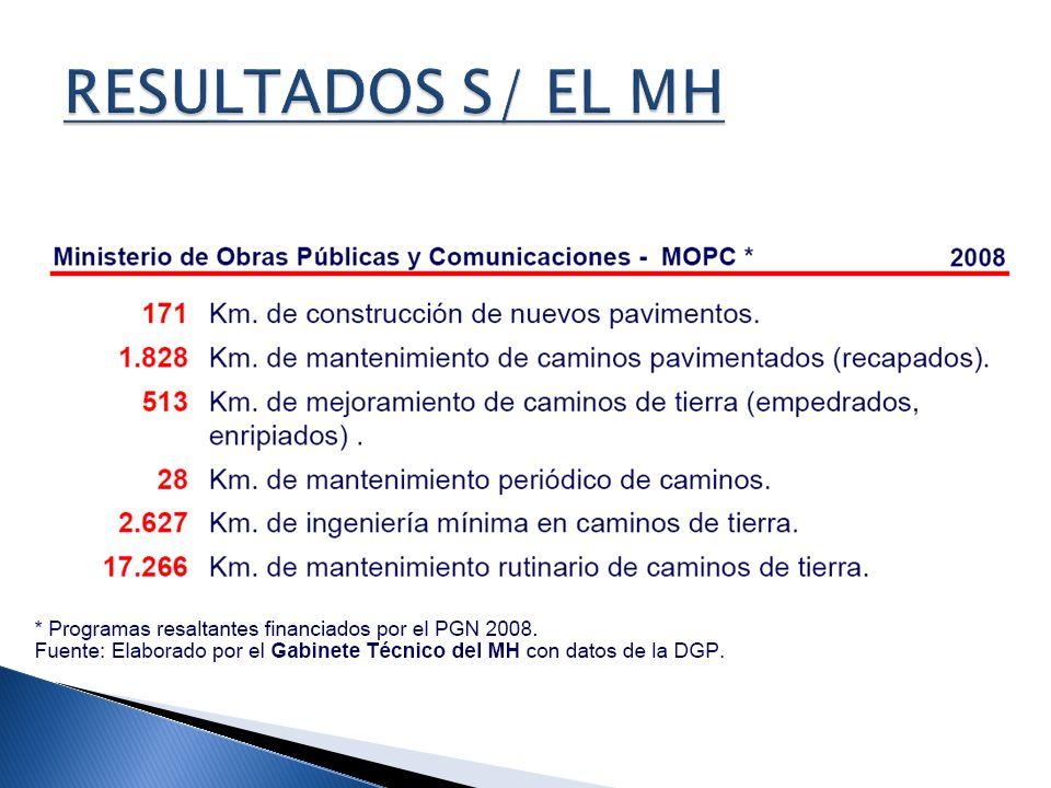 RESULTADOS S/ EL MH