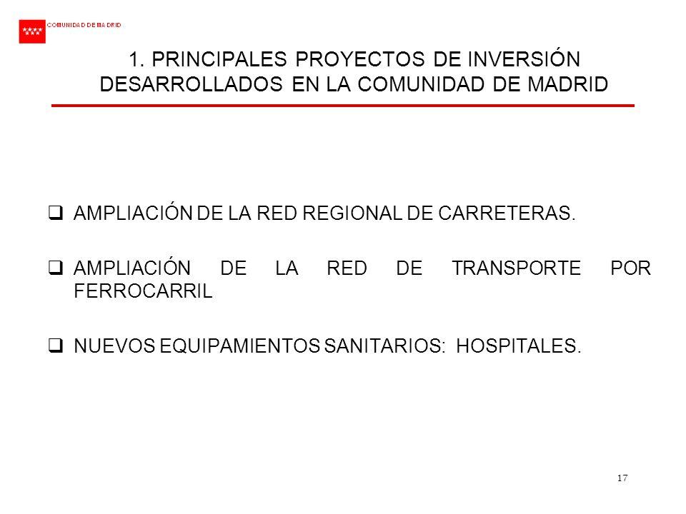 1. PRINCIPALES PROYECTOS DE INVERSIÓN DESARROLLADOS EN LA COMUNIDAD DE MADRID