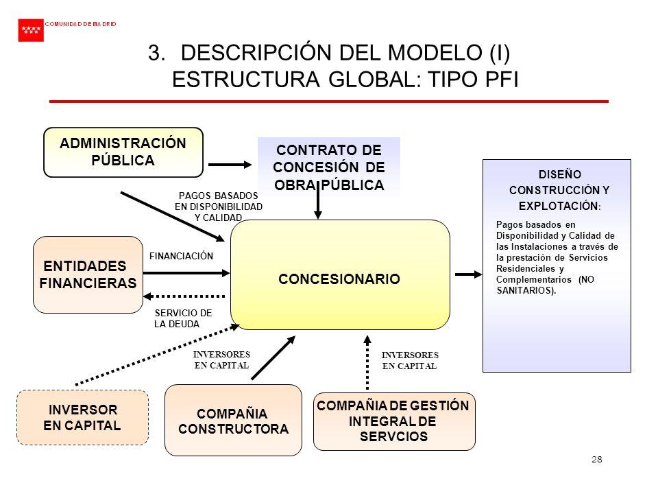 DESCRIPCIÓN DEL MODELO (I) ESTRUCTURA GLOBAL: TIPO PFI