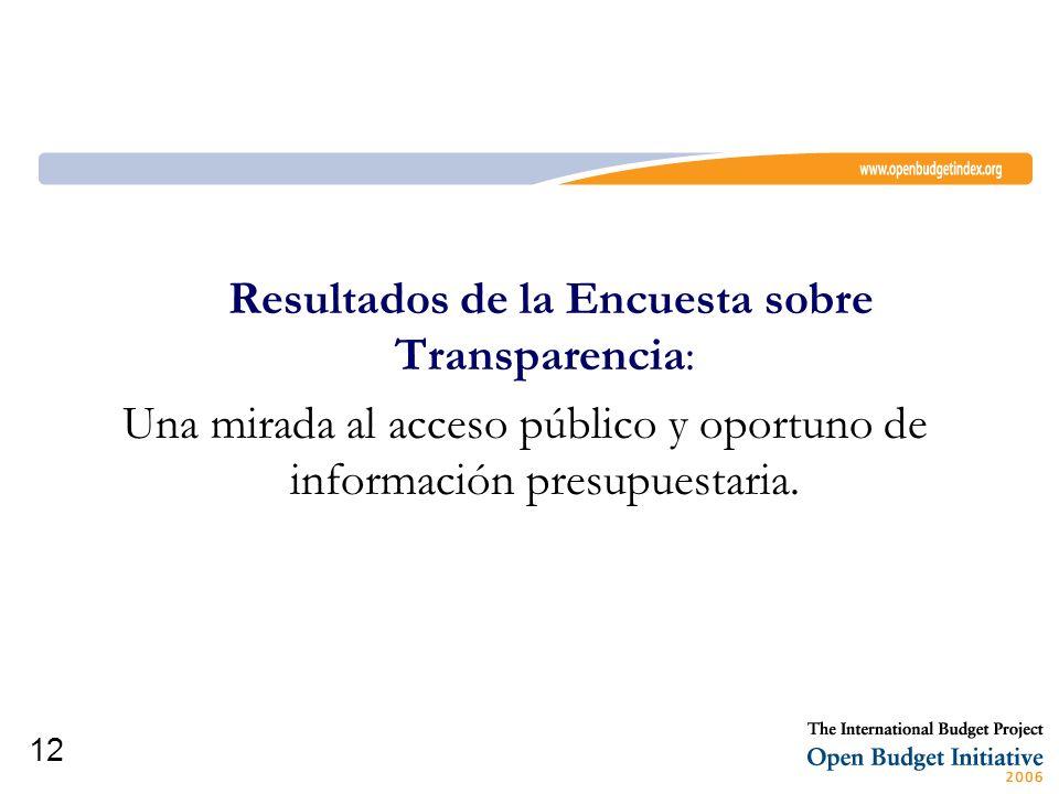 Resultados de la Encuesta sobre Transparencia: