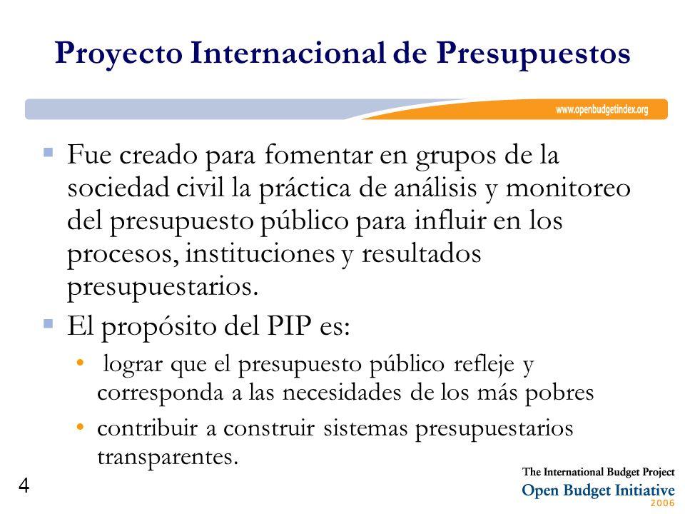 Proyecto Internacional de Presupuestos