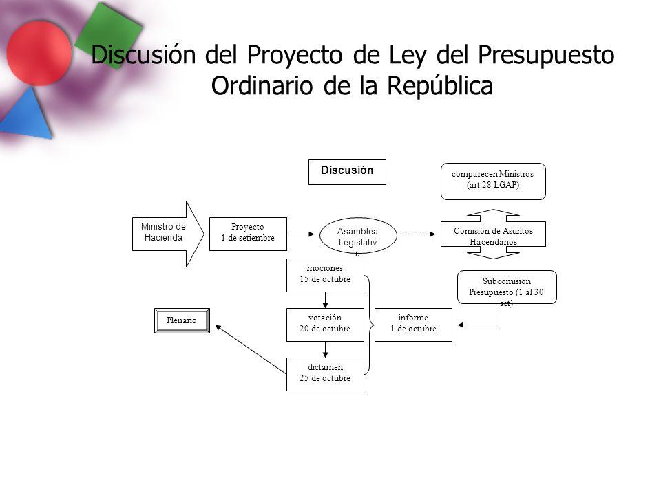 Discusión del Proyecto de Ley del Presupuesto Ordinario de la República