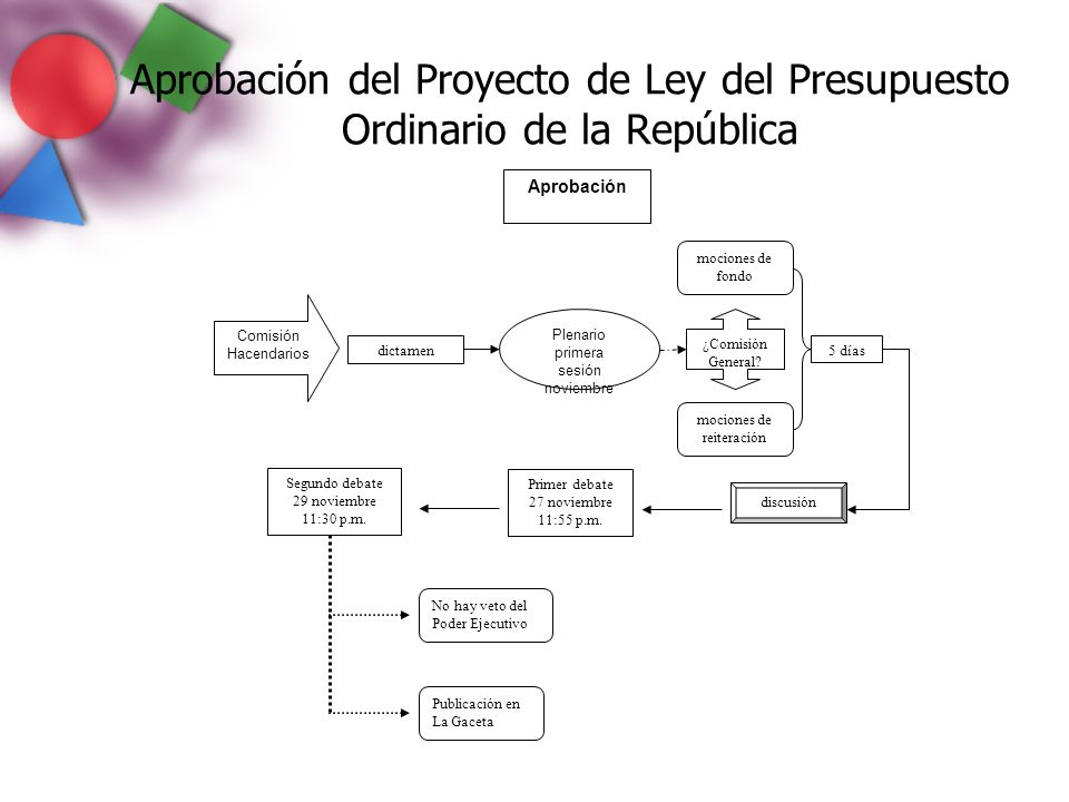Aprobación del Proyecto de Ley del Presupuesto Ordinario de la República