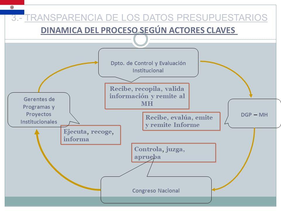 DINAMICA DEL PROCESO SEGÚN ACTORES CLAVES