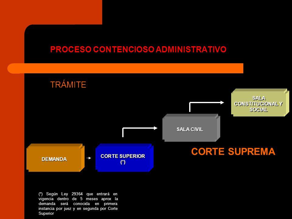 SALA CONSTITUCIONAL Y SOCIAL