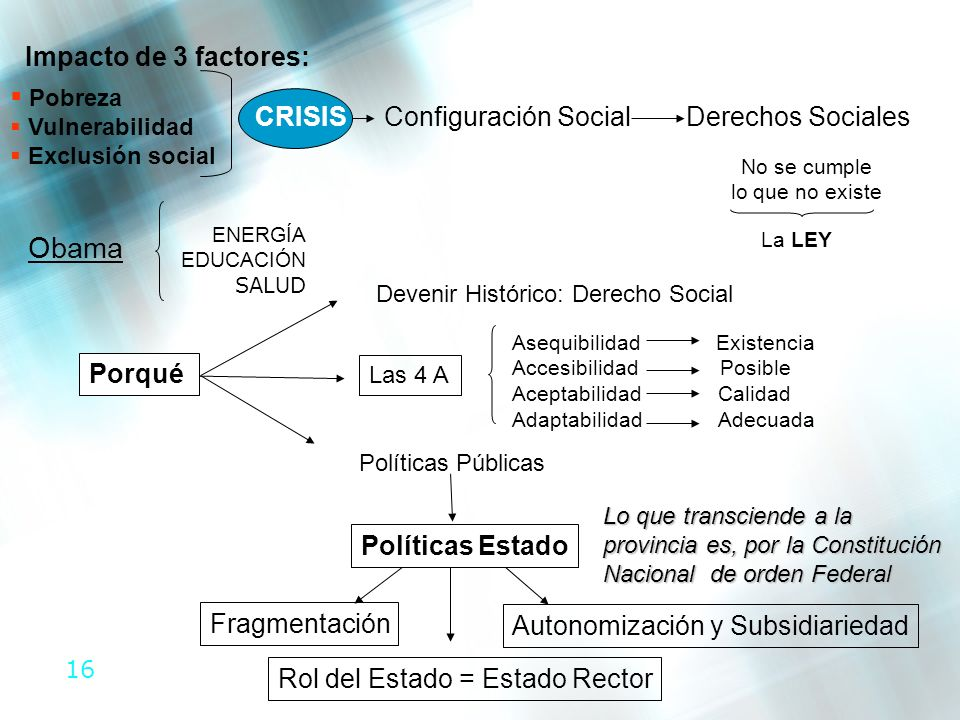 Obama Impacto de 3 factores: Pobreza CRISIS Configuración Social