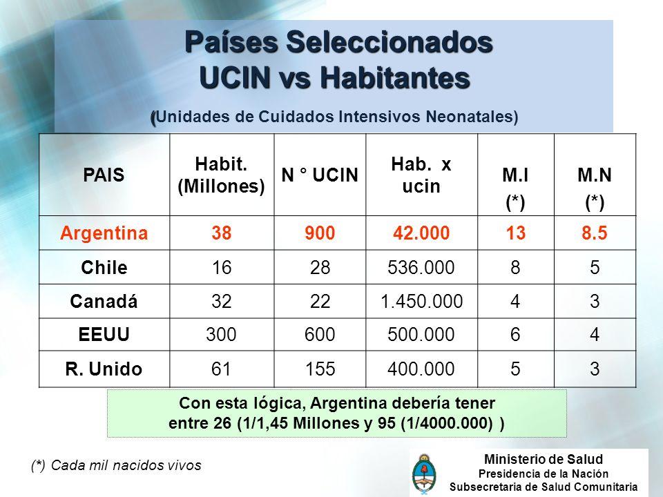 Países Seleccionados UCIN vs Habitantes (Unidades de Cuidados Intensivos Neonatales)