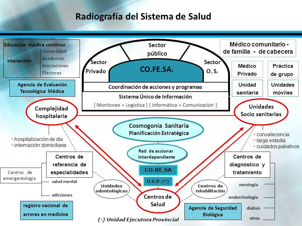 Radiografía del Sistema de Salud