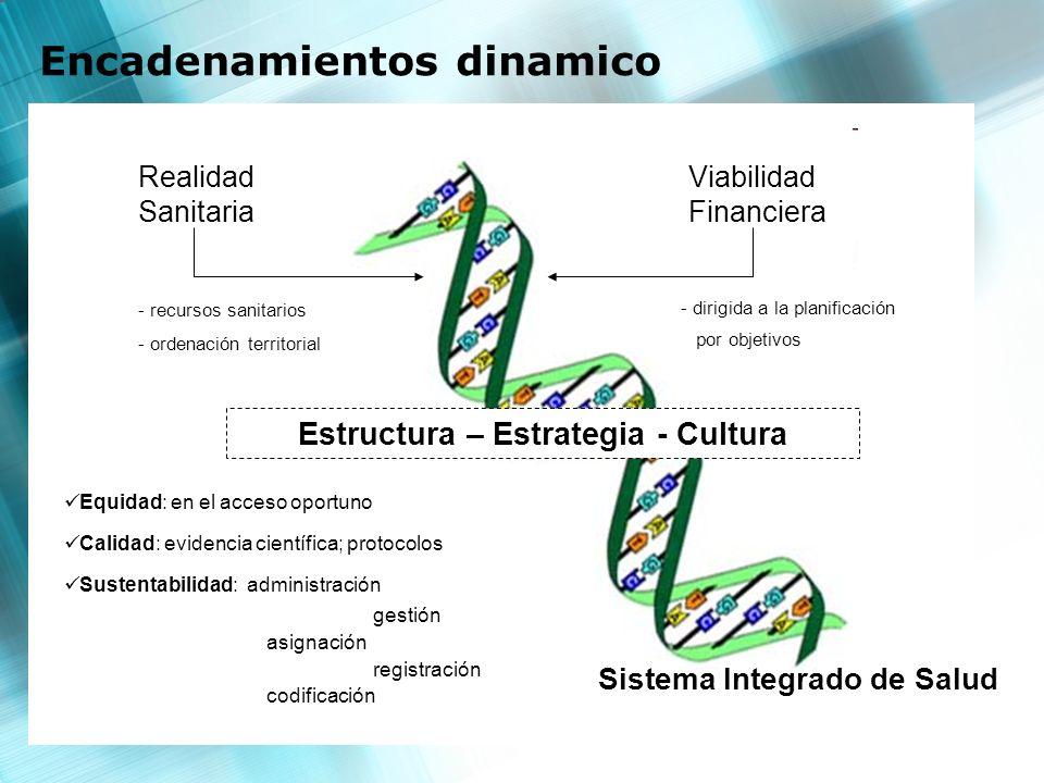 Estructura – Estrategia - Cultura