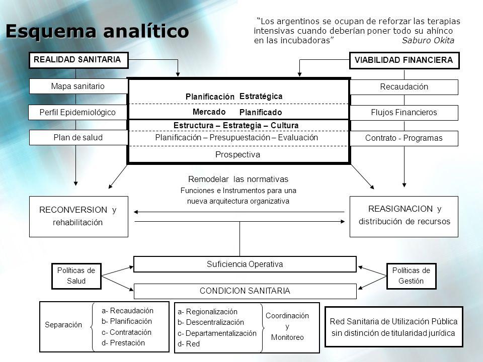 Esquema analítico Prospectiva Remodelar las normativas RECONVERSION y