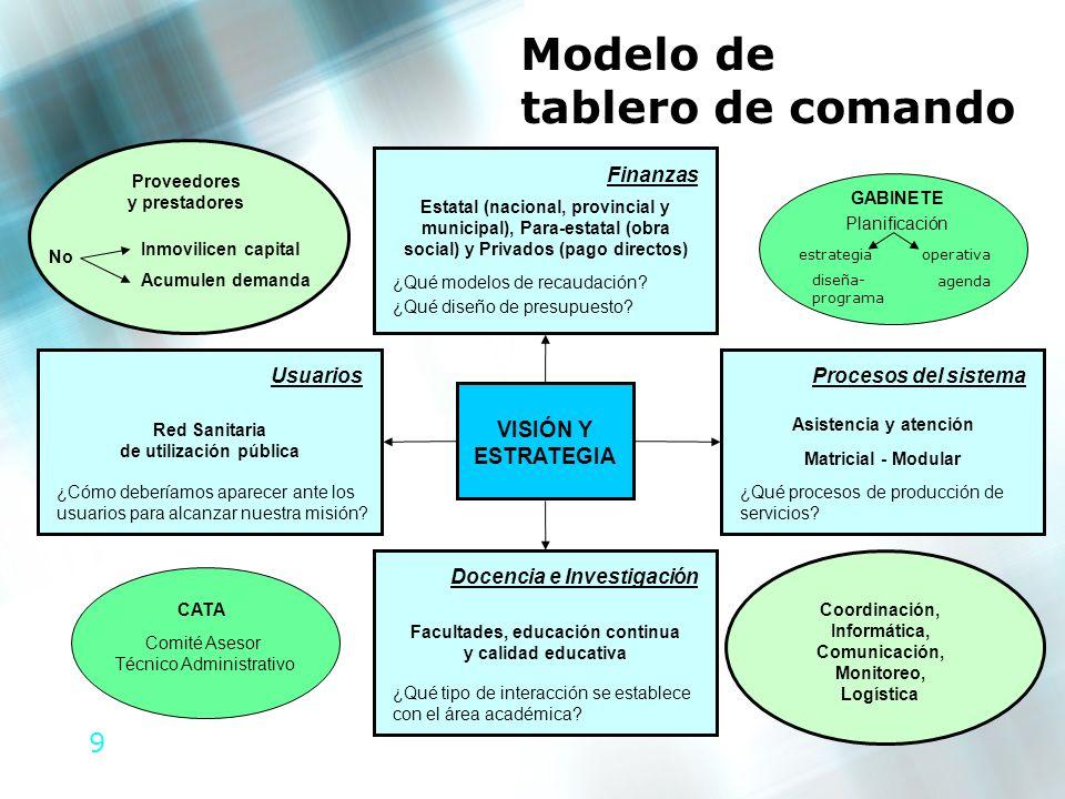 Modelo de tablero de comando