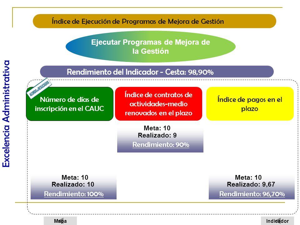 Ejecutar Programas de Mejora de la Gestión