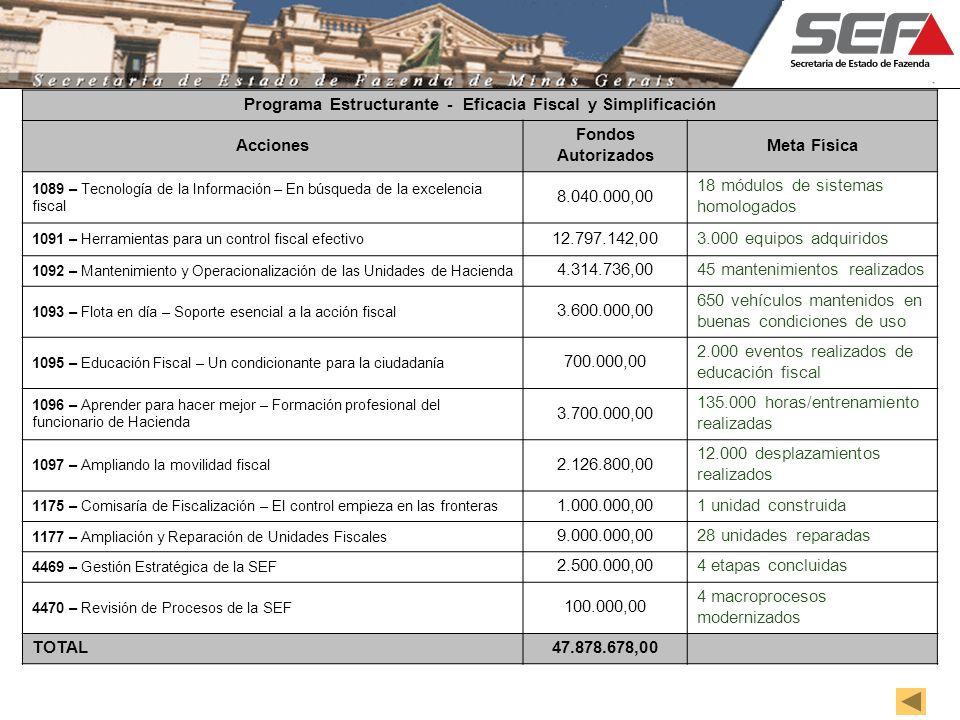 Programa Estructurante - Eficacia Fiscal y Simplificación