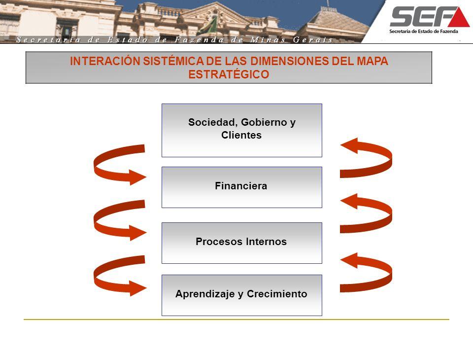 INTERACIÓN SISTÉMICA DE LAS DIMENSIONES DEL MAPA ESTRATÉGICO