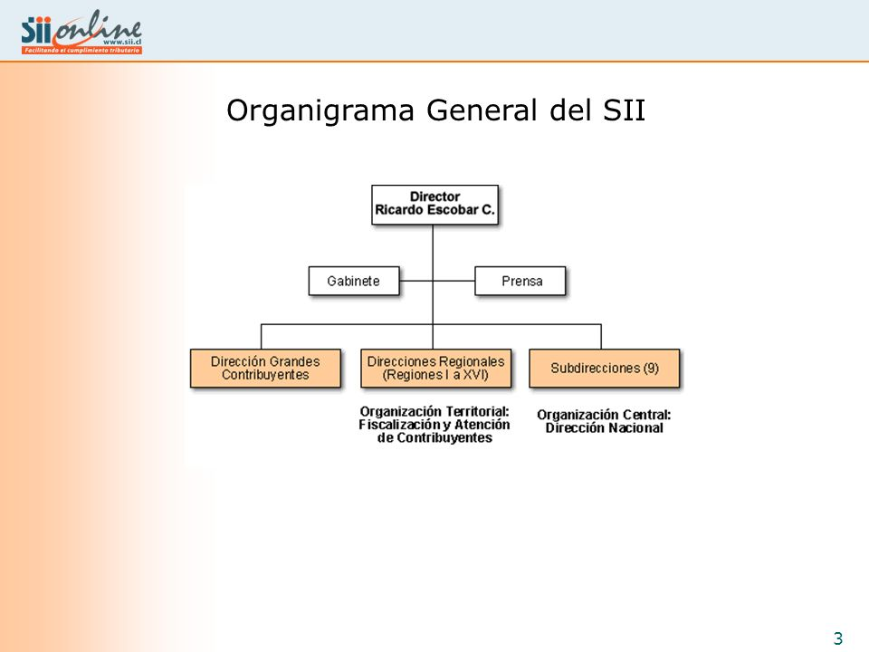 Organigrama General del SII