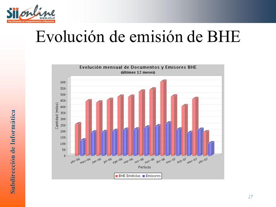 Evolución de emisión de BHE