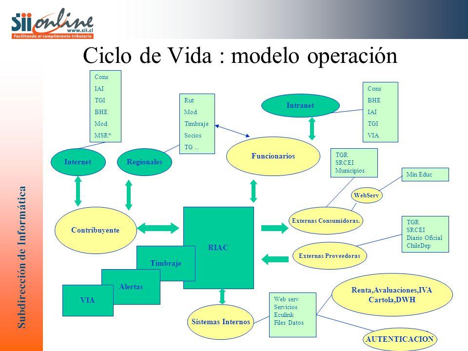 Ciclo de Vida : modelo operación