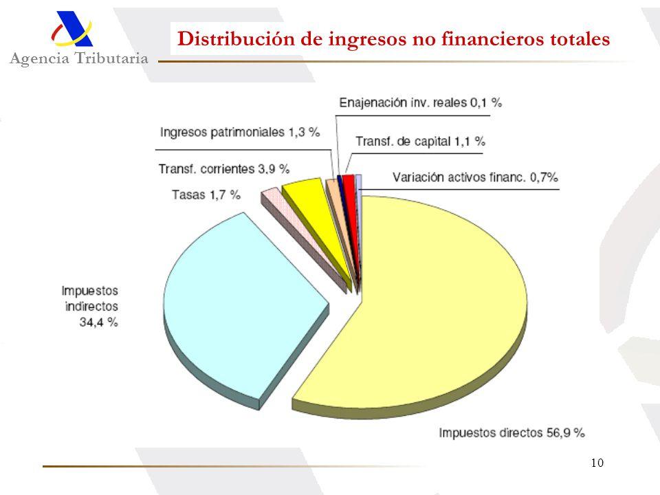 Distribución de ingresos no financieros totales