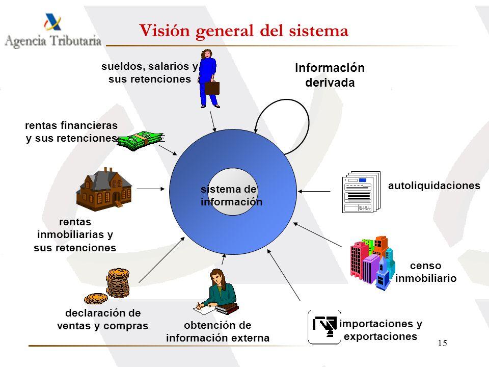 Visión general del sistema