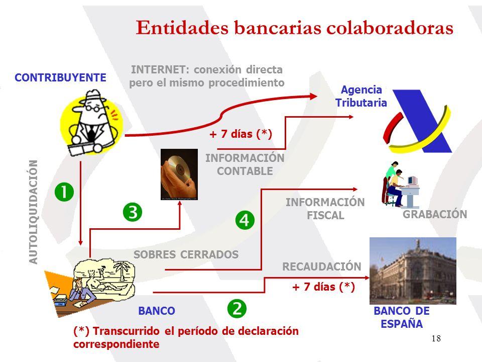     Entidades bancarias colaboradoras