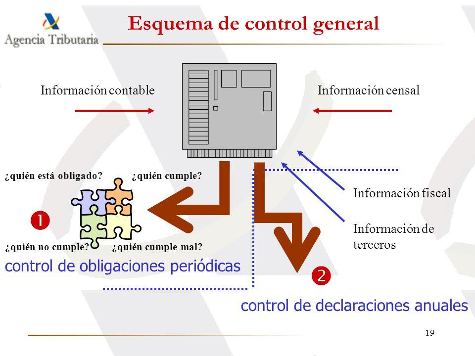 Esquema de control general