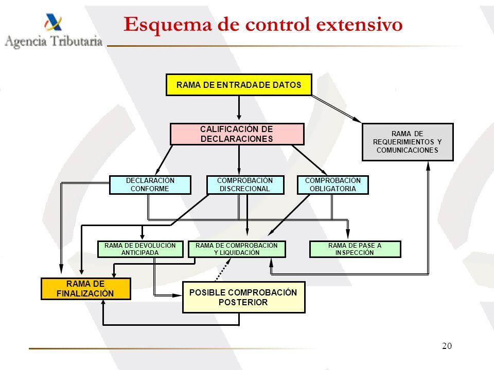 Esquema de control extensivo