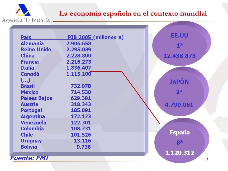 La economía española en el contexto mundial