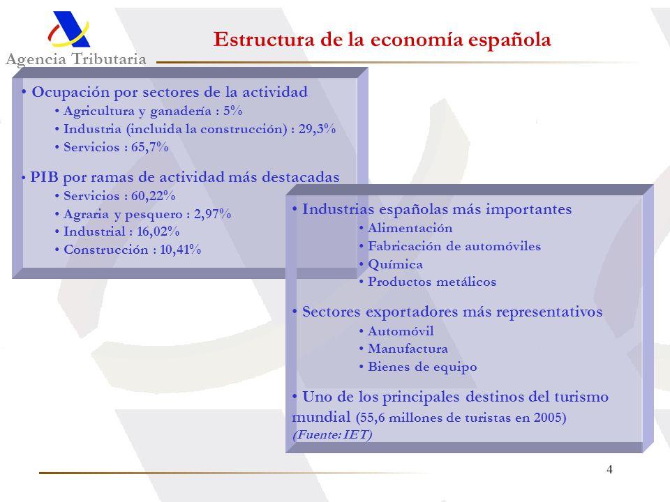 Estructura de la economía española
