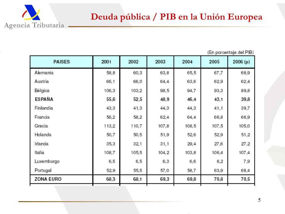 Deuda pública / PIB en la Unión Europea