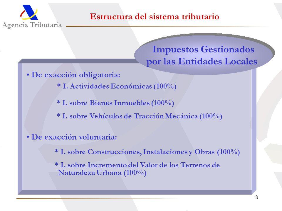 Impuestos Gestionados por las Entidades Locales
