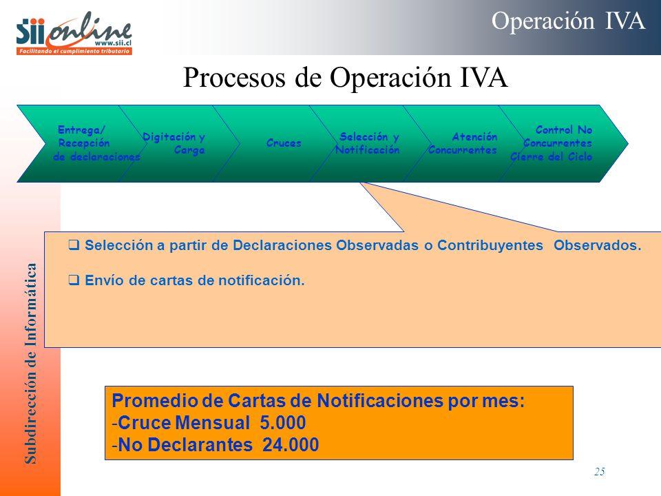 Procesos de Operación IVA