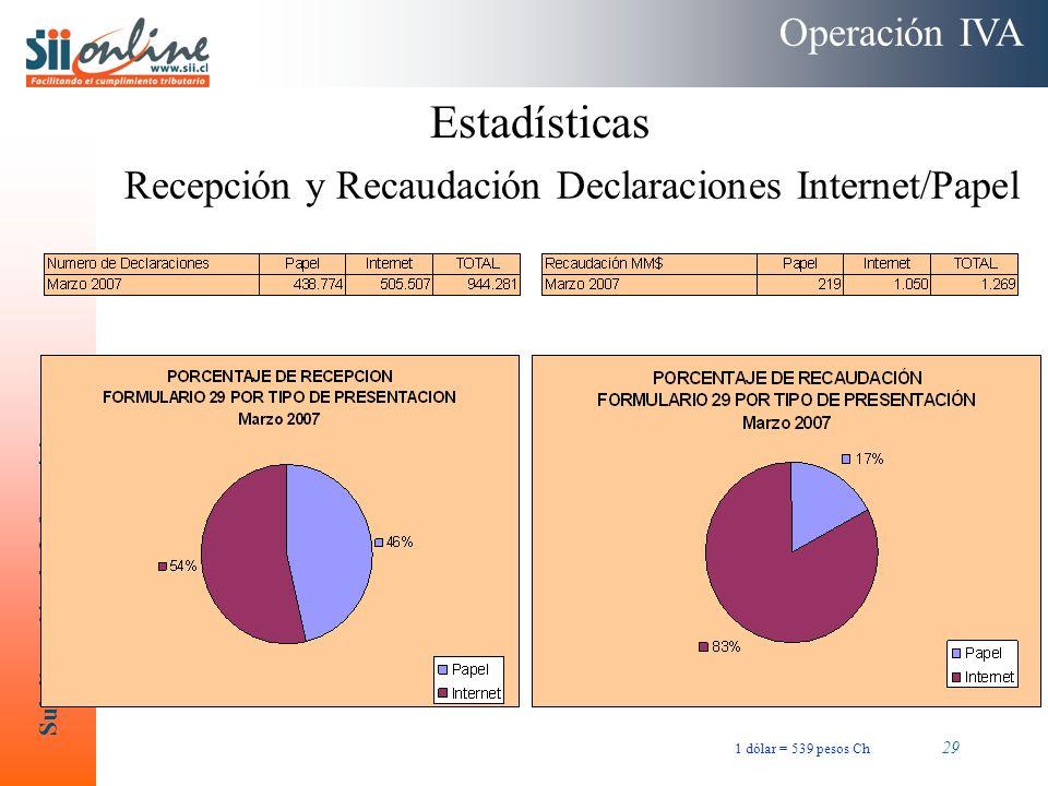 Estadísticas Operación IVA