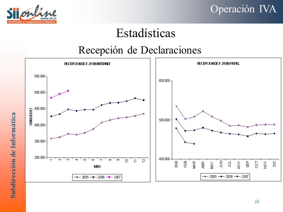 Operación IVA Estadísticas Recepción de Declaraciones