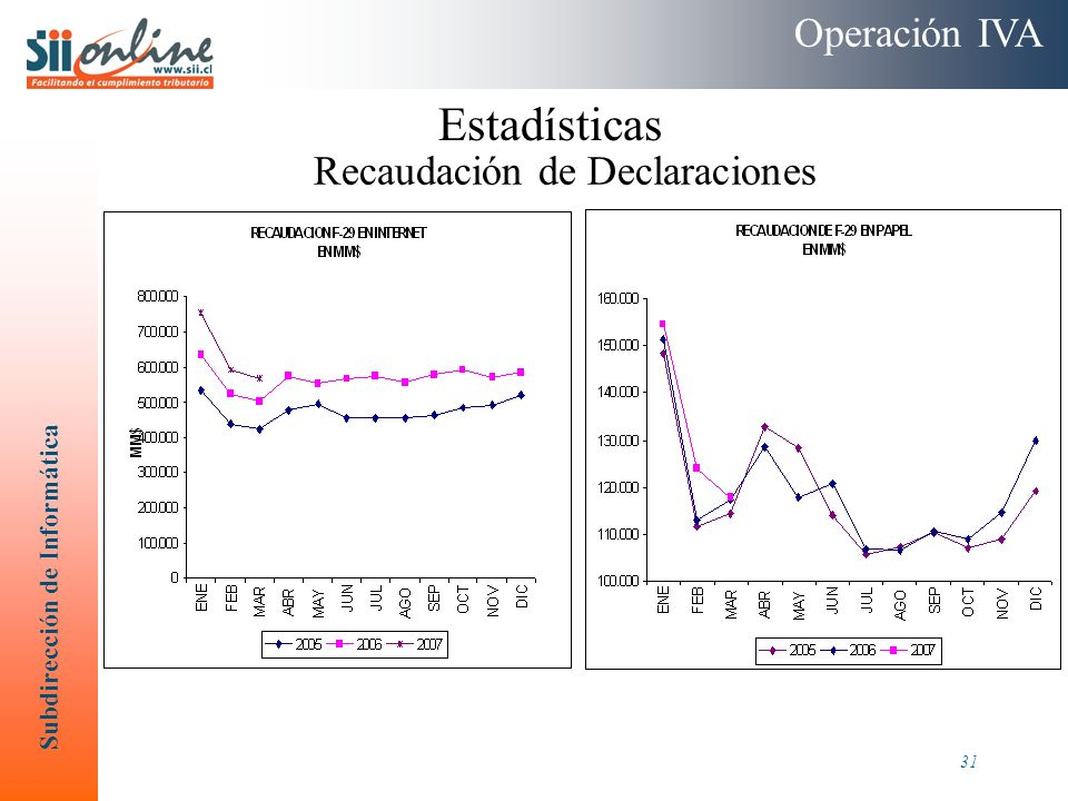Operación IVA Estadísticas Recaudación de Declaraciones