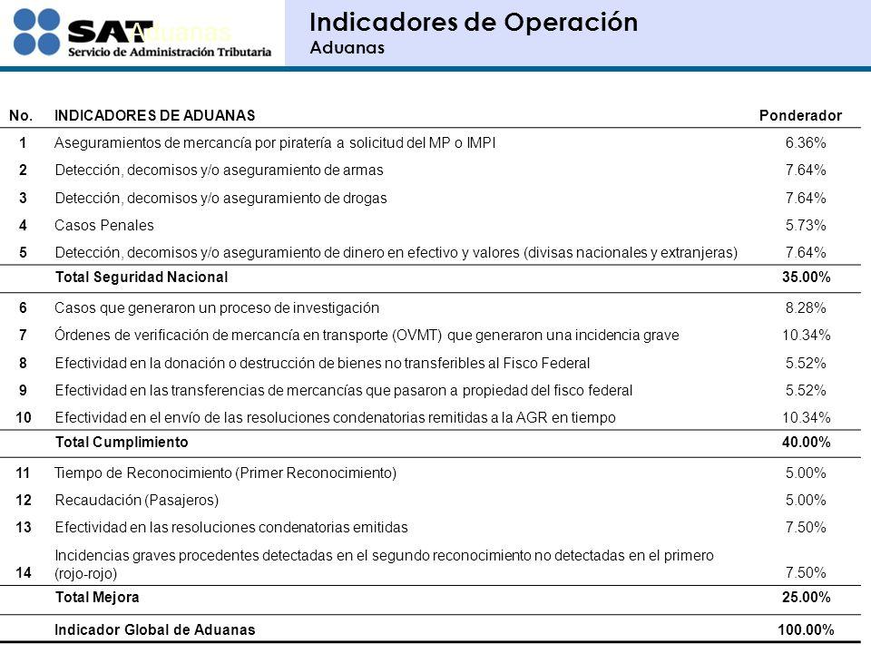 Indicadores de Operación Aduanas