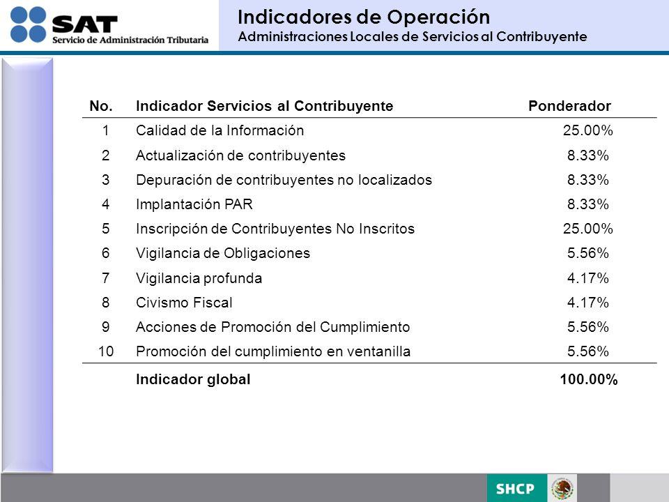 Indicadores de Operación Administraciones Locales de Servicios al Contribuyente