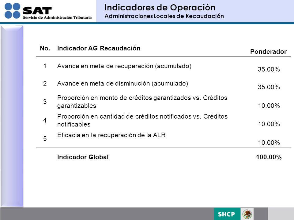 Indicadores de Operación Administraciones Locales de Recaudación