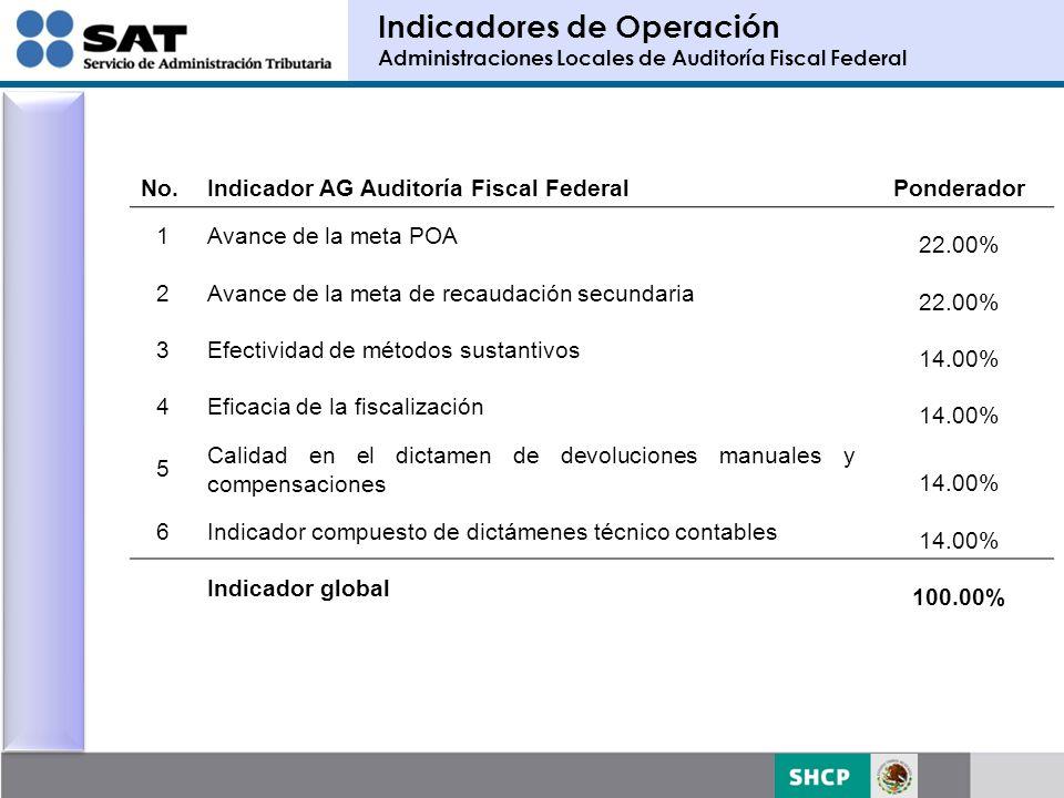 Indicadores de Operación Administraciones Locales de Auditoría Fiscal Federal