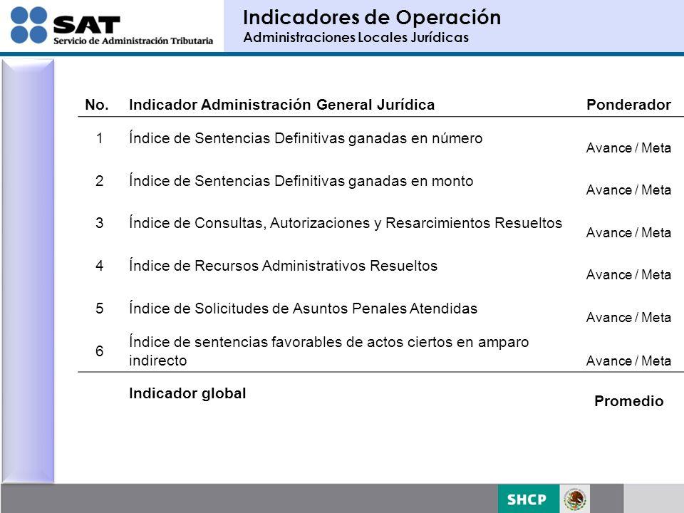 Indicadores de Operación Administraciones Locales Jurídicas