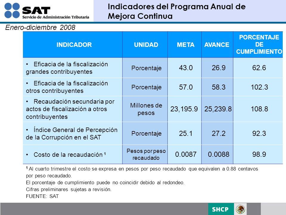 Indicadores del Programa Anual de Mejora Continua