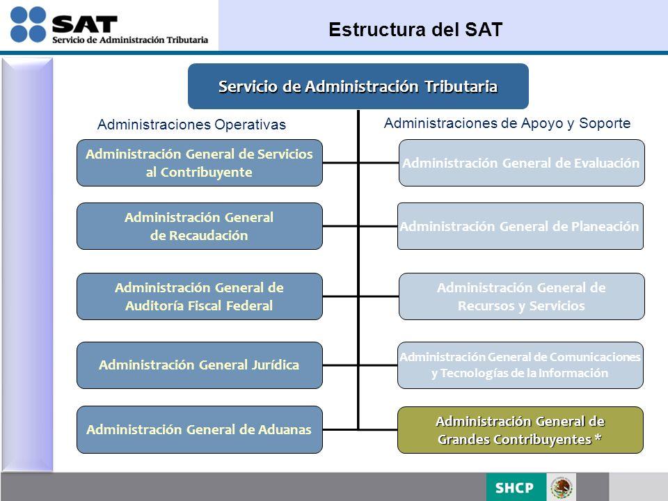 Estructura del SAT Servicio de Administración Tributaria