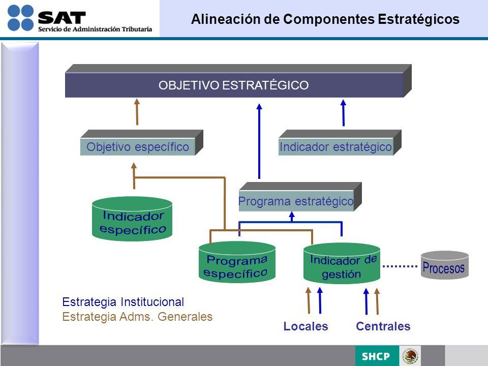 Alineación de Componentes Estratégicos