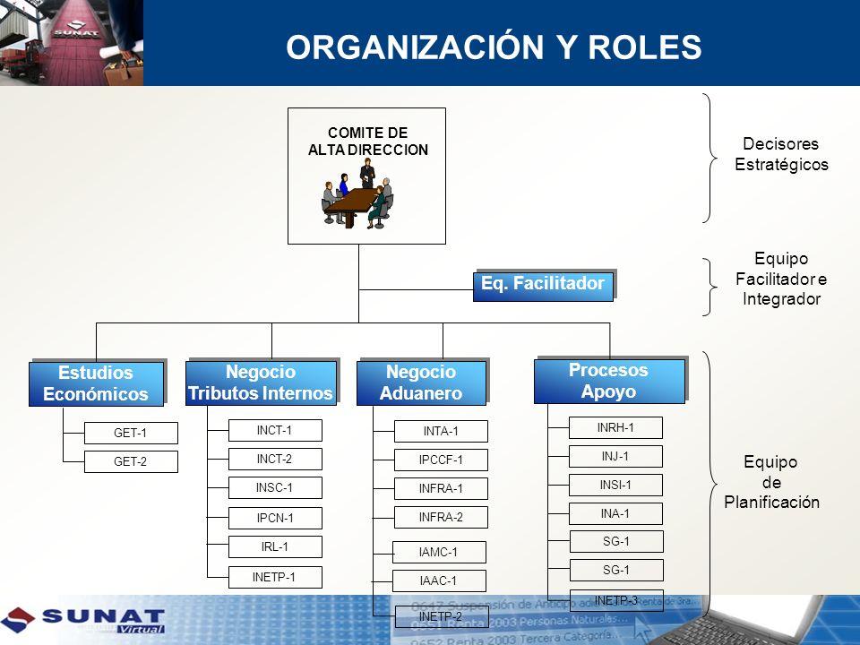 ORGANIZACIÓN Y ROLES Eq. Facilitador Estudios Económicos Negocio