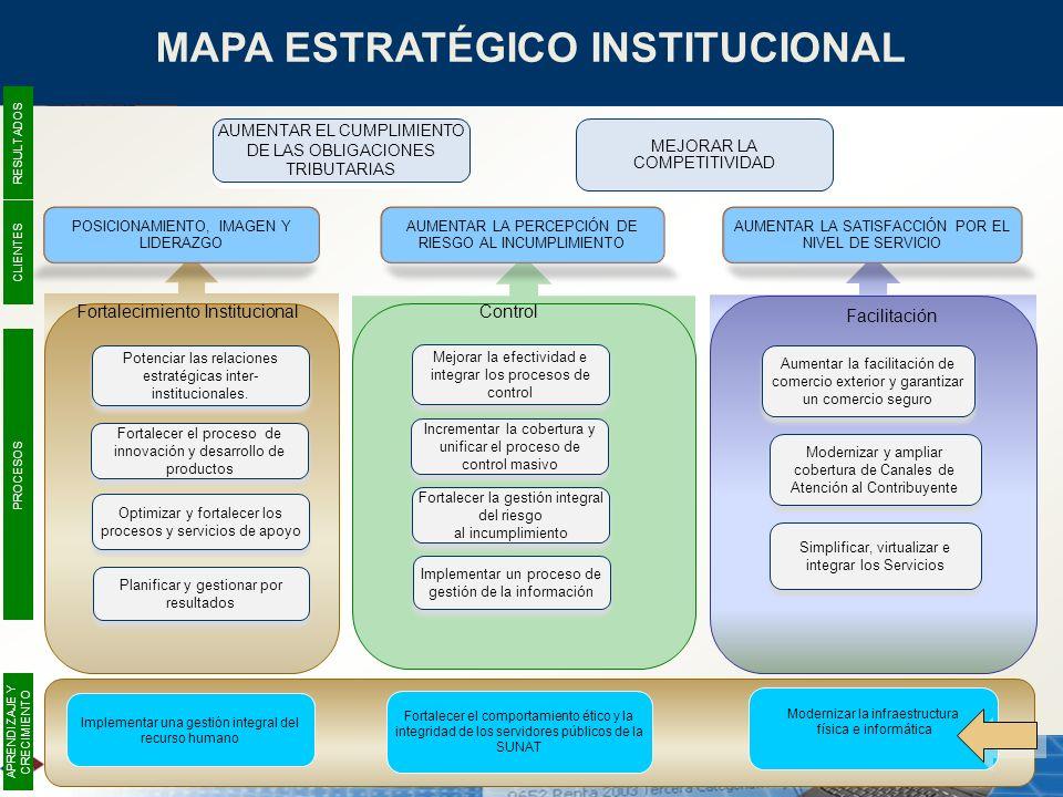 MAPA ESTRATÉGICO INSTITUCIONAL