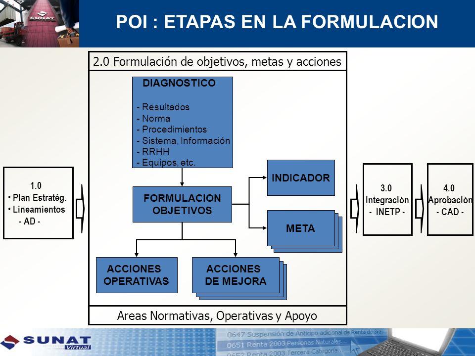 POI : ETAPAS EN LA FORMULACION