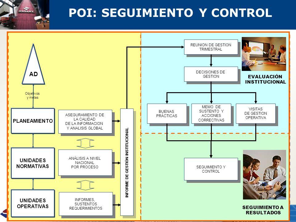 POI: SEGUIMIENTO Y CONTROL INFORME DE GESTIÓN INSTITUCIONAL